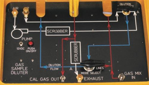 Portable Gas Diluter Calibration